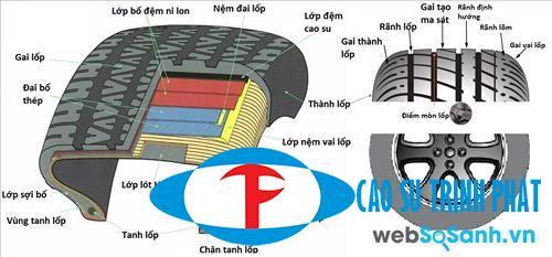 Hình ảnh cấu tạo vỏ lốp ô tô
